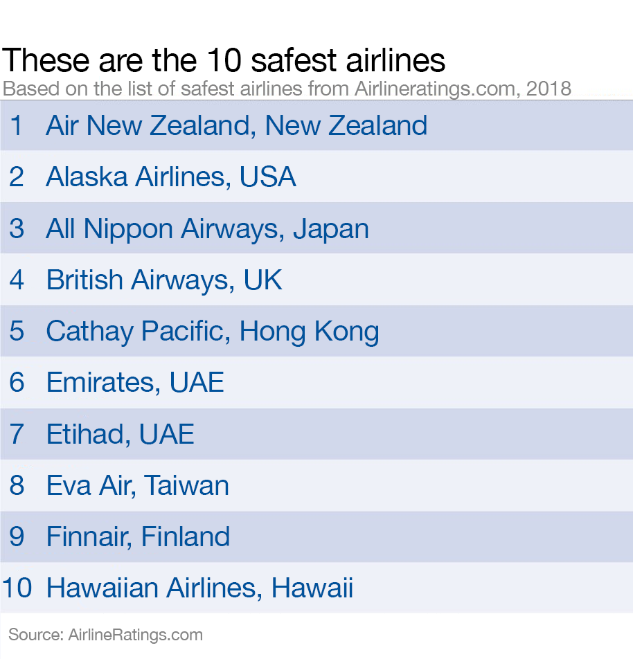 instead they simply named the 20 safest airlines in the world in alphabetical order