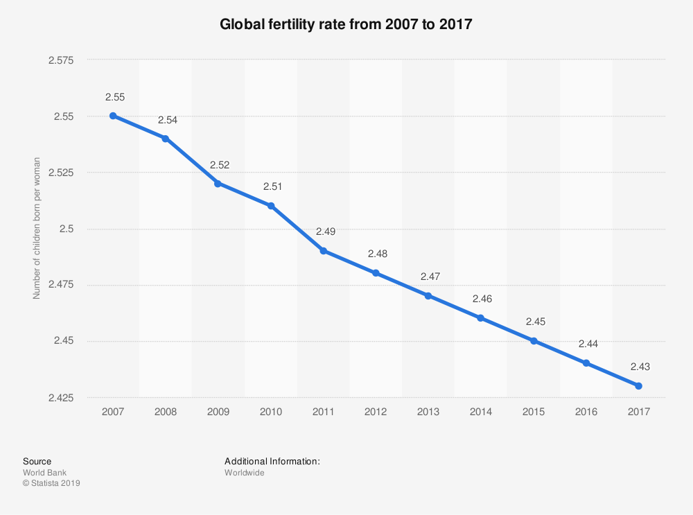 Global fertility rates are in decline.