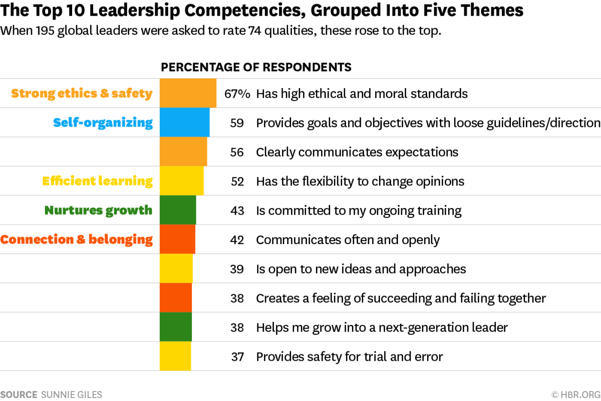 how can we train leaders if There are several tried-and-true tactics that may be employed to improve one's reputation as an ethical leader you may already be using some of these strategies, and others you can add to your repertoire.