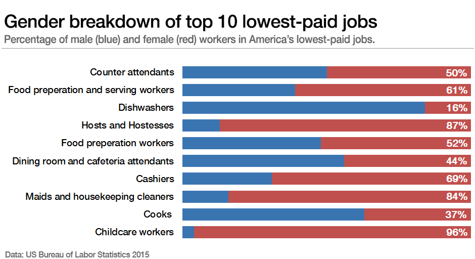 Gender breakdown of top 10 lowest-paid jobs in the US