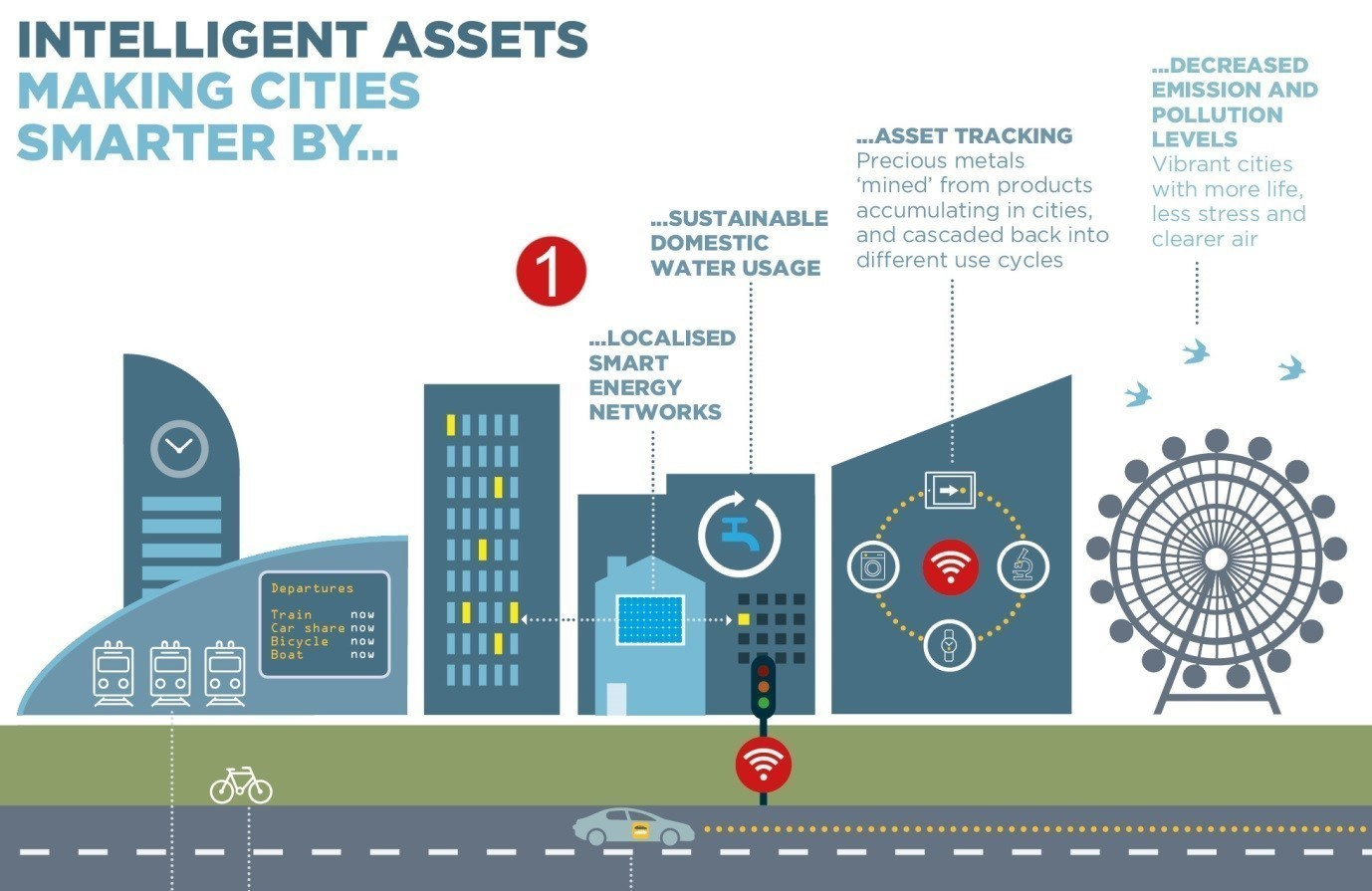 Intelligent assets making cities smarter by...