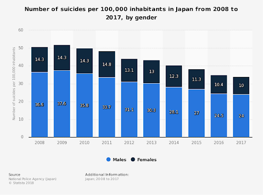 The suicide rate in Japan is decreasing