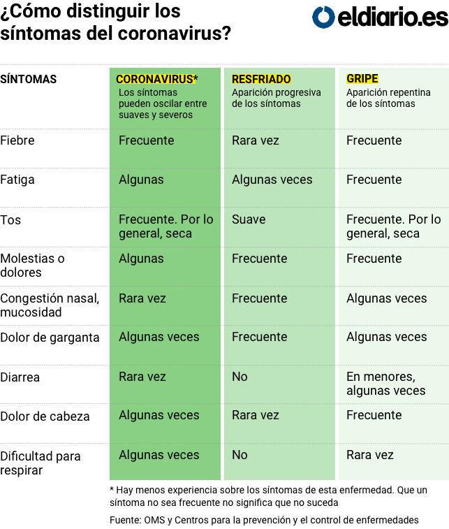 Guia Practica Sobre El Coronavirus Las Preguntas Y Respuestas Basicas Sobre La Pandemia Foro Economico Mundial
