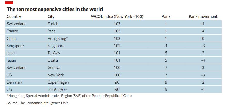 A világ 10 legdrágább városa.