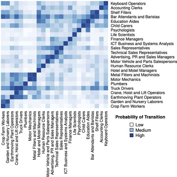 um gráfico mostrando um pequeno pedaço do mapa de transições, com 20 ocupações.  As transições ocorrem de colunas para linhas, e tons de azul mais escuros representam altas probabilidades de transição.