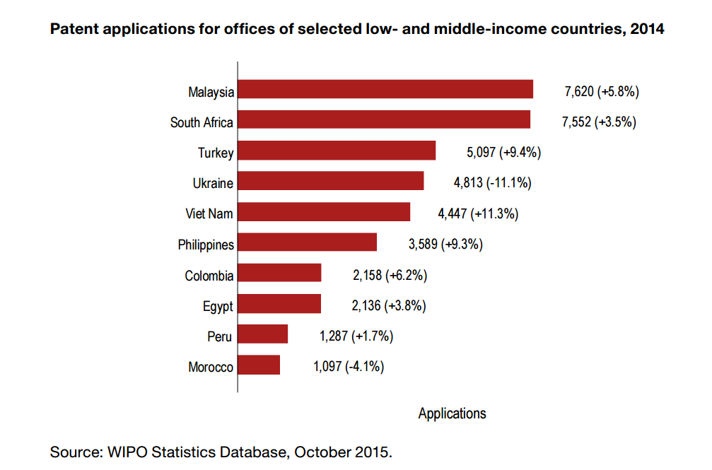 Patent applications in low and middle-income countries, 2014