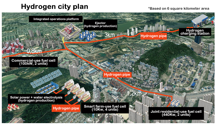 Diagram showing a planned hydrogen pipeline running through a city