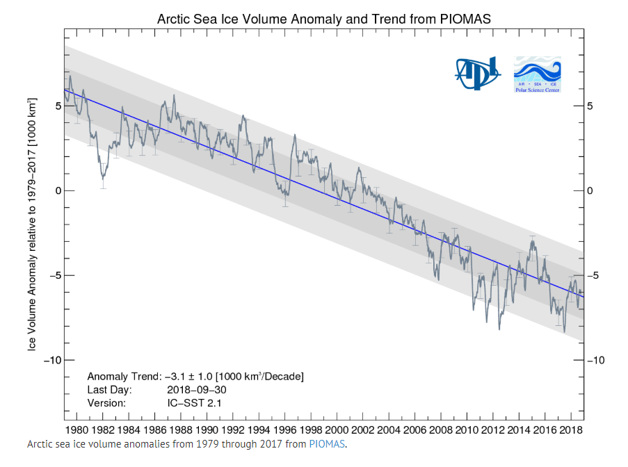 Arctic sea ice volume anomalies from 1979 through 2017