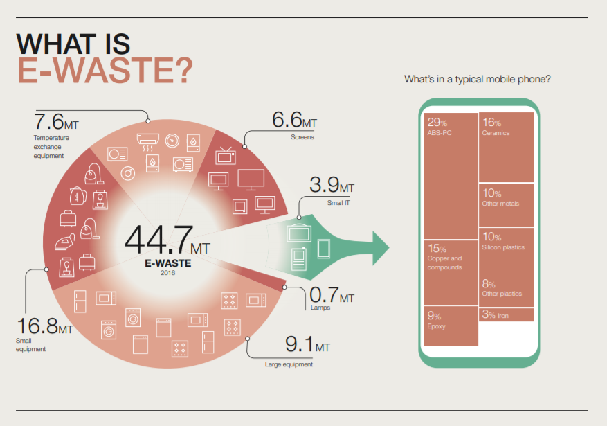The world's e-waste is a huge problem  It's also a golden