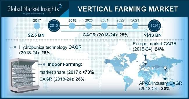 垂直農法発展に向けた主要地域