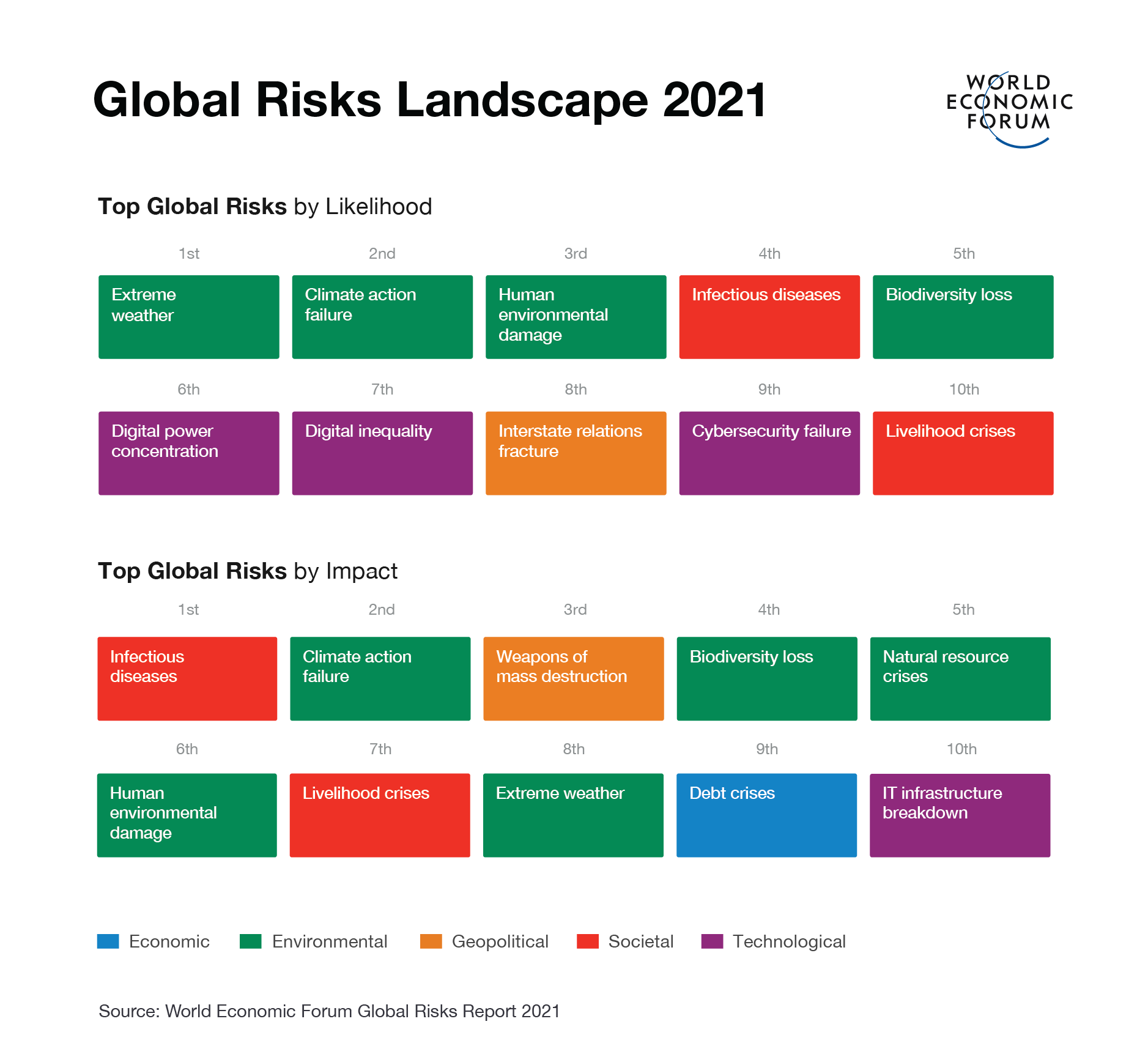 Top global risks in 2021 by likelihood and impact