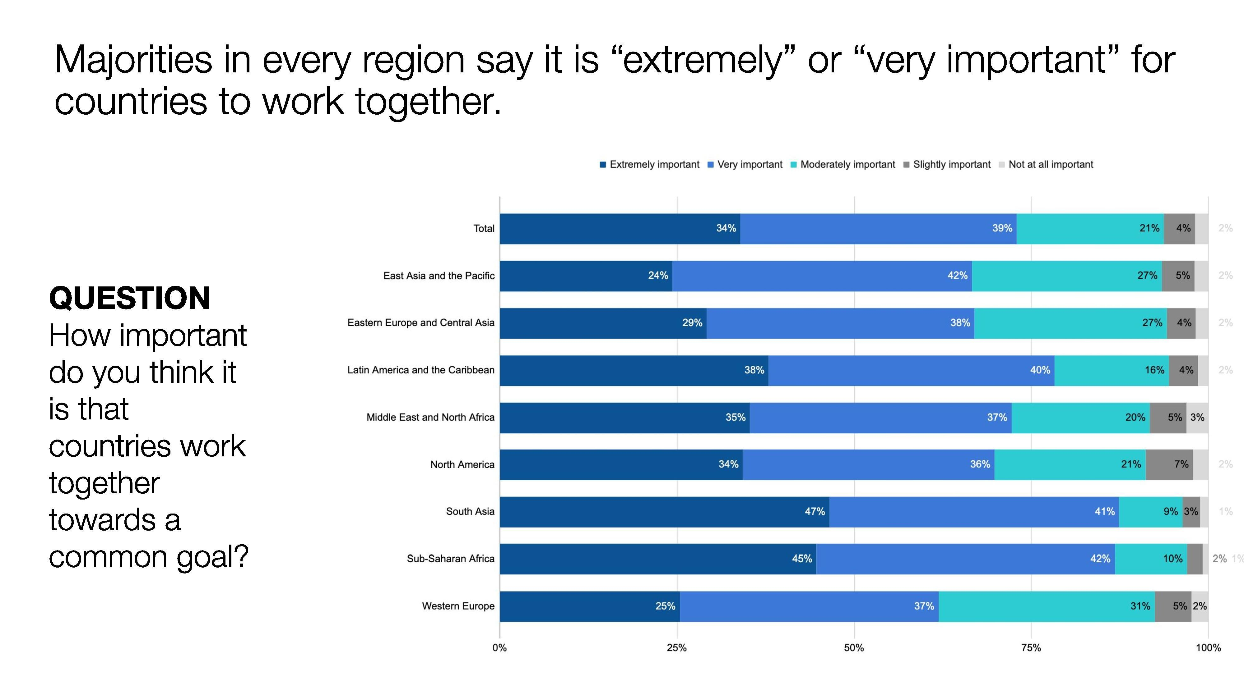 global goals cooperation