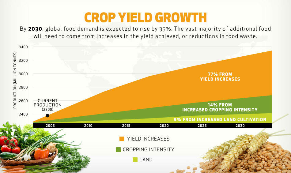 Here's how we can use agriculture to fight climate change - World Economic Forum