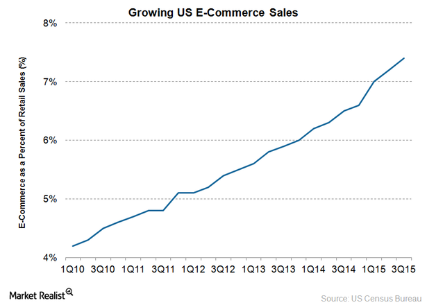 Growing US e-commerce sales