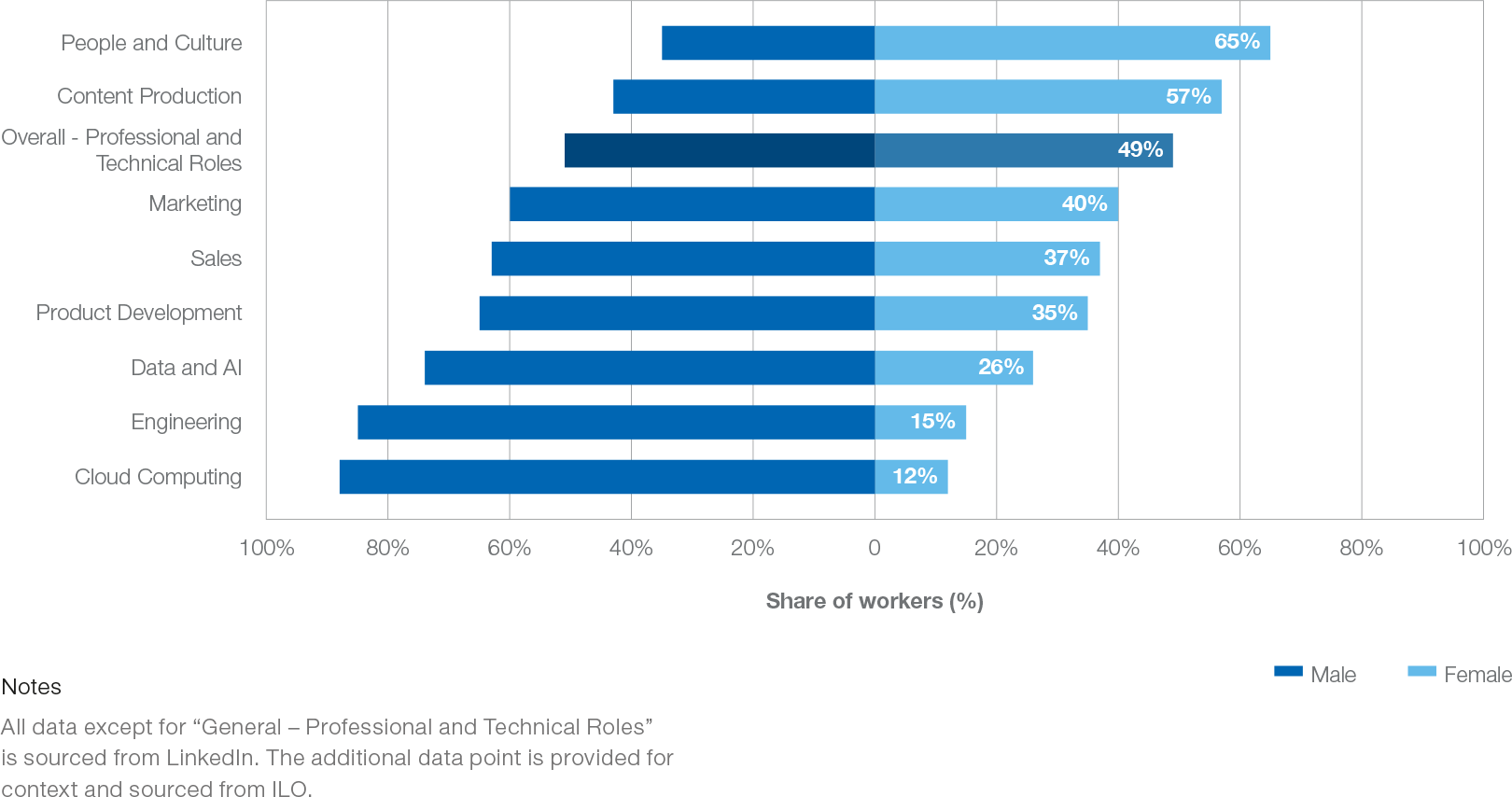Figure 1: Share of male and female workers across professional clusters
