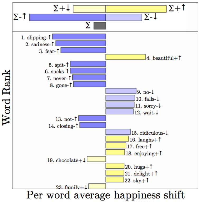 Plot comparing the climax of Frozen to its happy ending. The blue bars towards the top of the chart show the top contributing words to the difference in score.