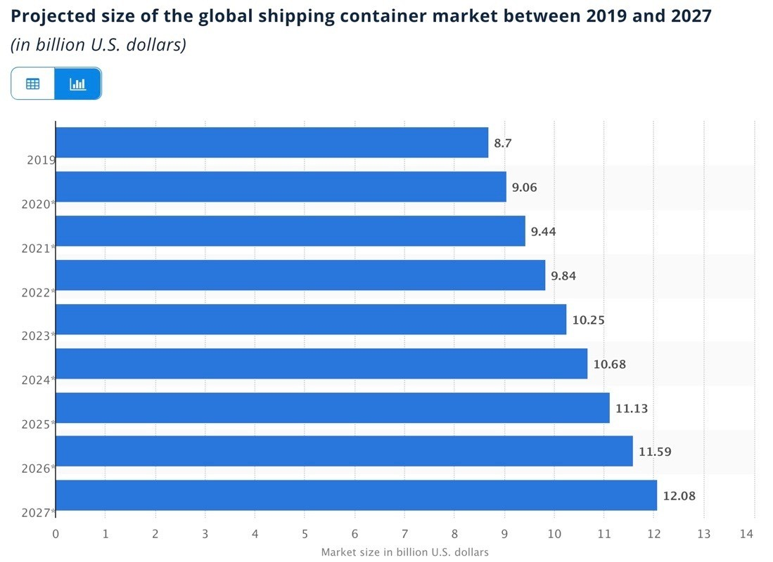 Projected size of the global shipping container market between 2019 and 2027