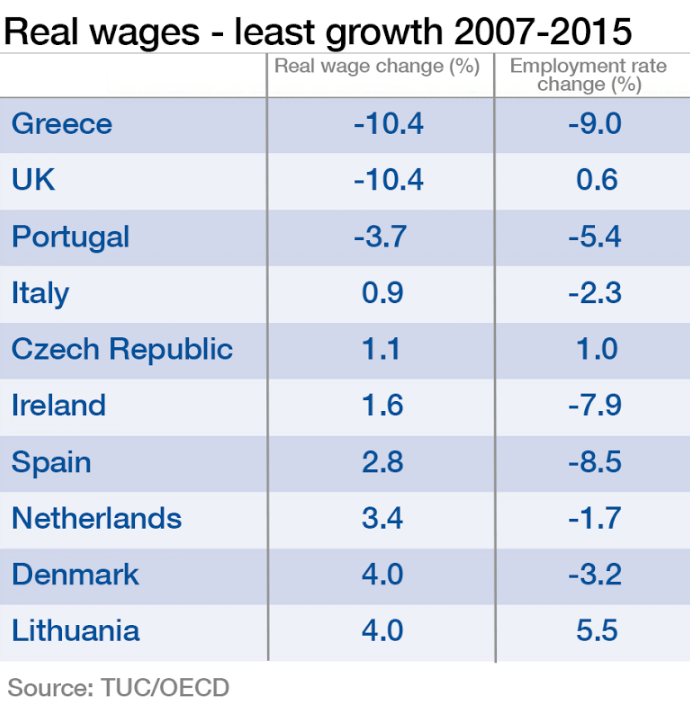 Real wages - least growth 2007-2015
