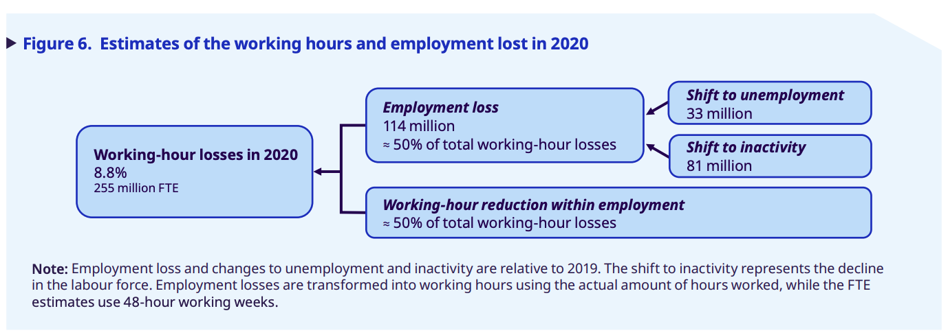 Estimates of working hours and employment lost in 2020