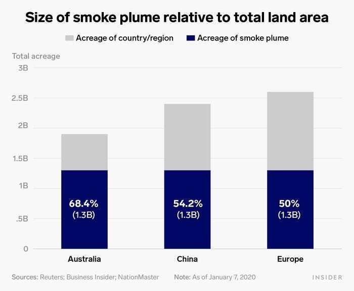 Australia bushfires smoke plume size