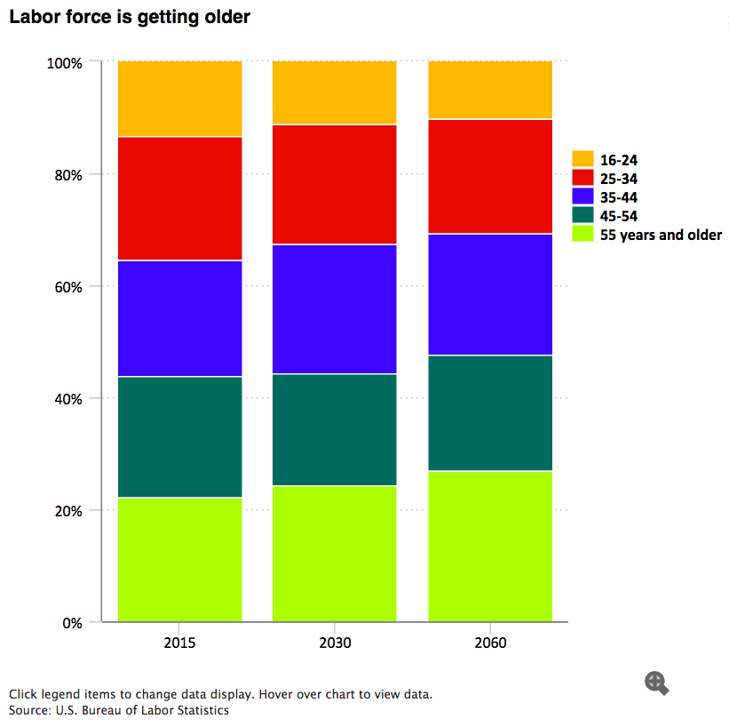9 charts that could define the future of the us workforce for Bureau of labor statistics
