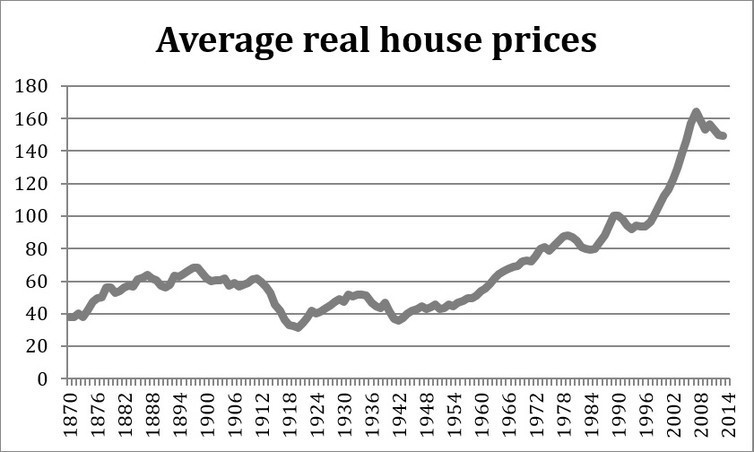 Four charts which should worry you about rising house prices and the importance of real estate ccuart Images