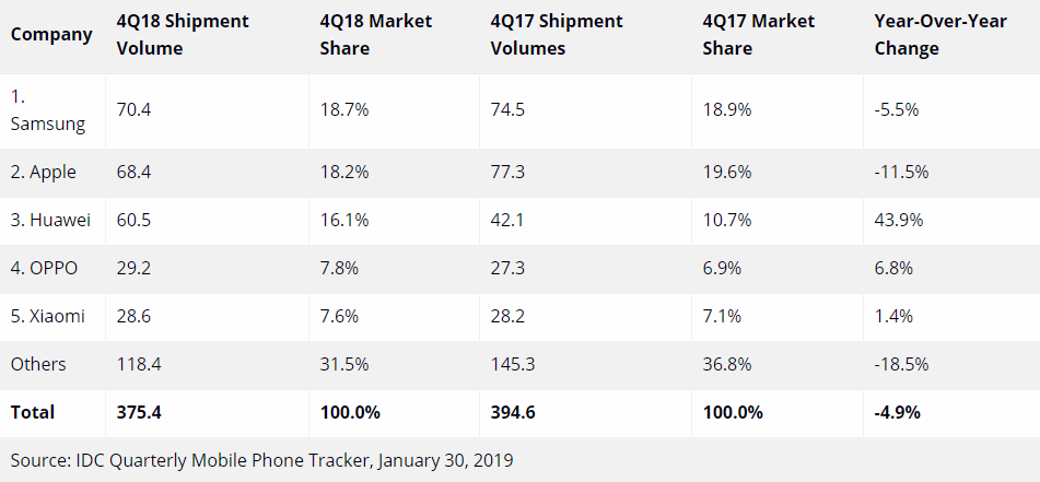 Changing times: Apple and Samsung's shipments declined, while Huawei's surged.