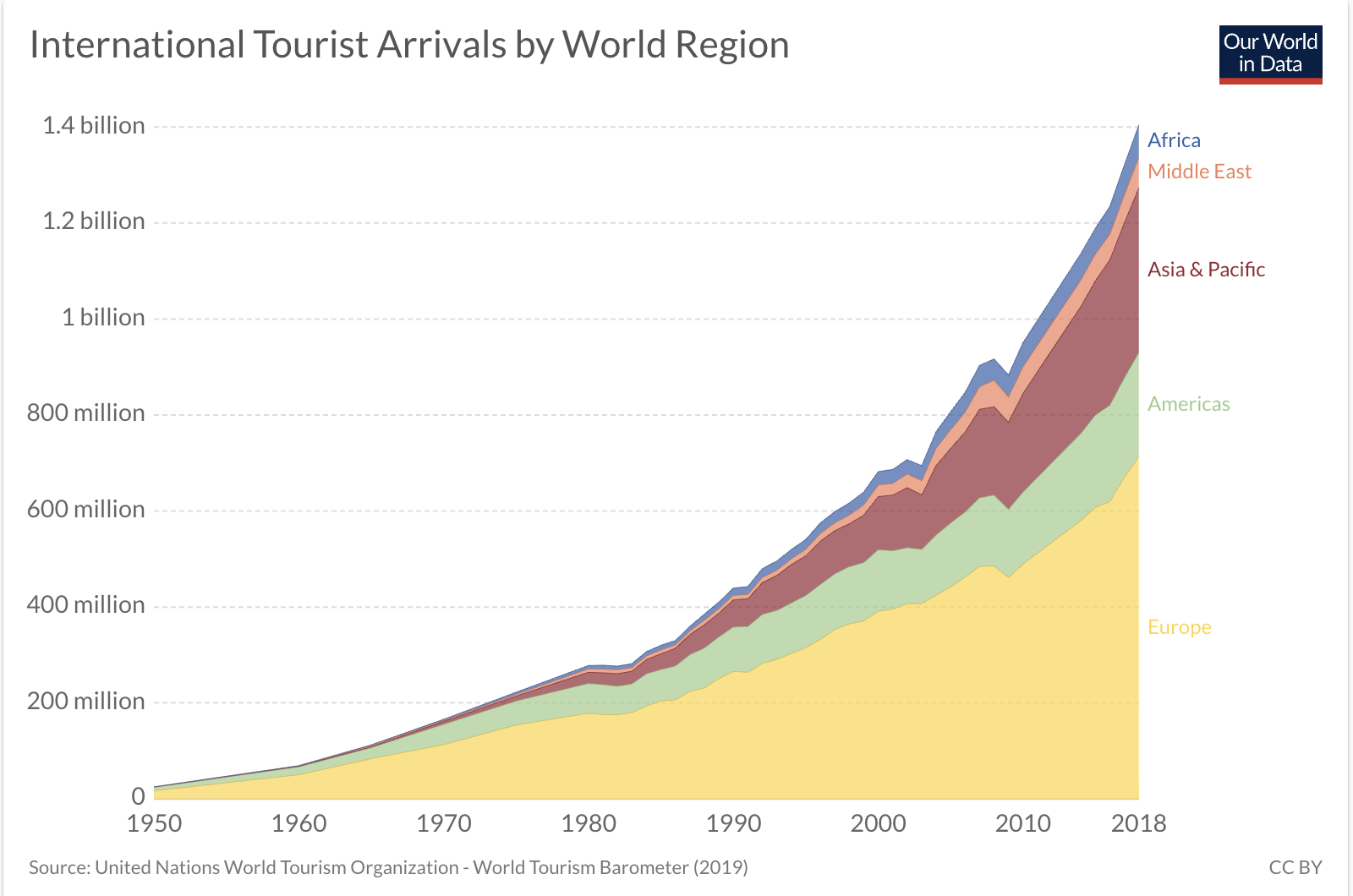 Tourist arrivals worldwide have risen 56-fold since 1950