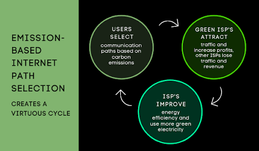 Internet path selection will economically incentivize ISPs to go green