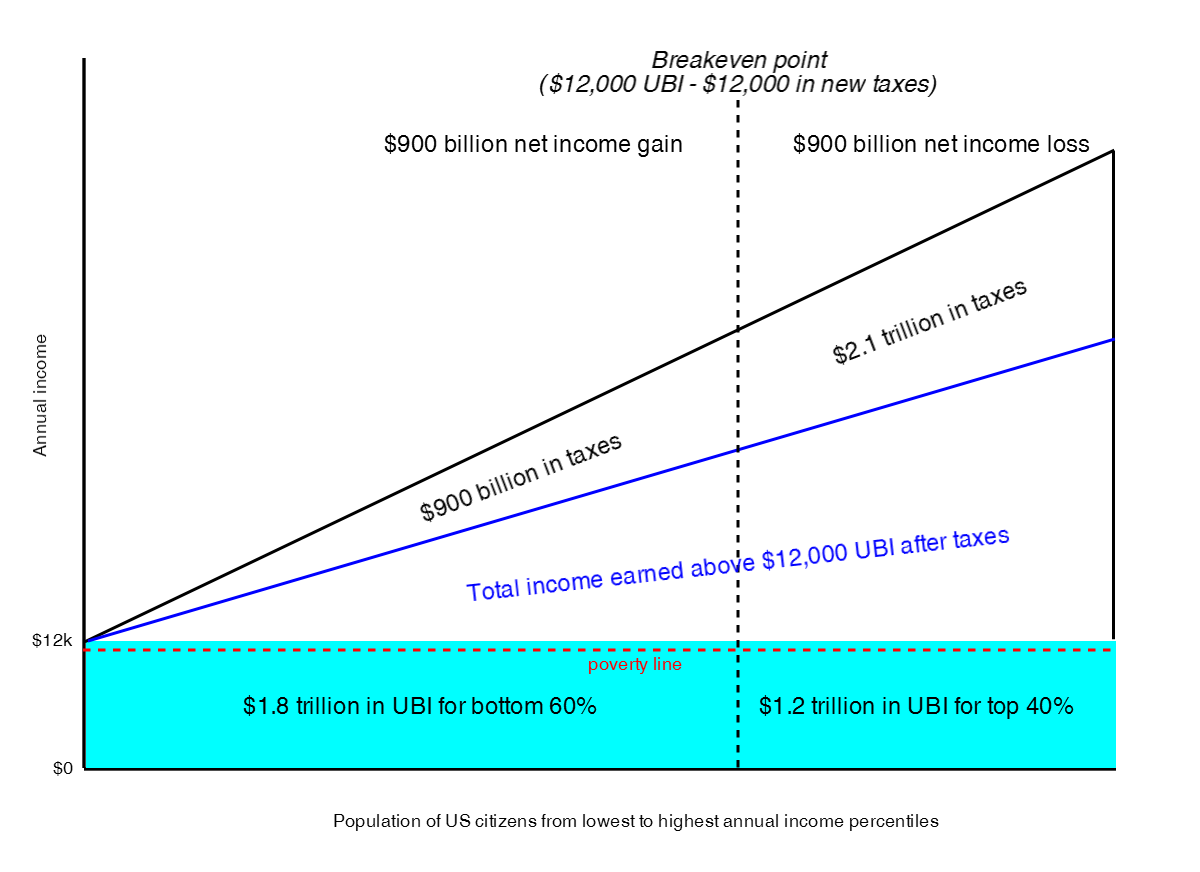 why we should all have a basic income world economic forum 20 000 to pay for their own 12 000 however even that s not entirely accurate because the consolidation of the safety net and tax code ubi allows