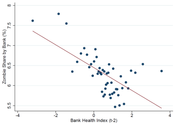 Note: Zombies defined as firms aged ≥10 years and with an interest coverage ratio<1 over three consecutive years. The zombie share by bank refers to the share of firms linked with each bank and classified as zombies. The bank health index is the first principal component from a principal component analysis using seven key balance sheet and income statement indicators.