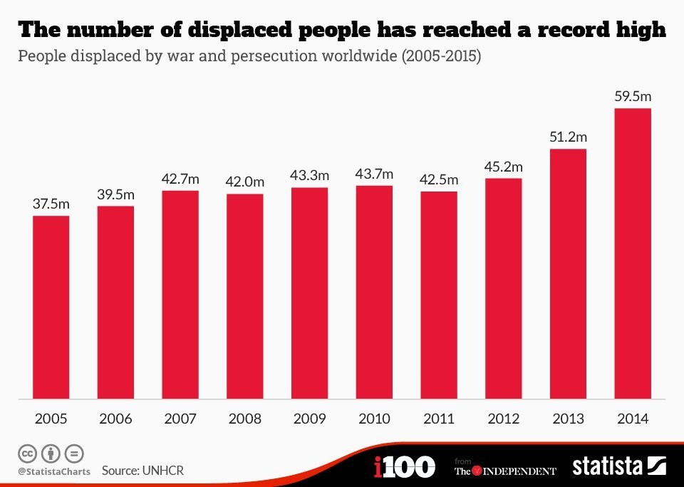 The number of displaced people has reached a record high