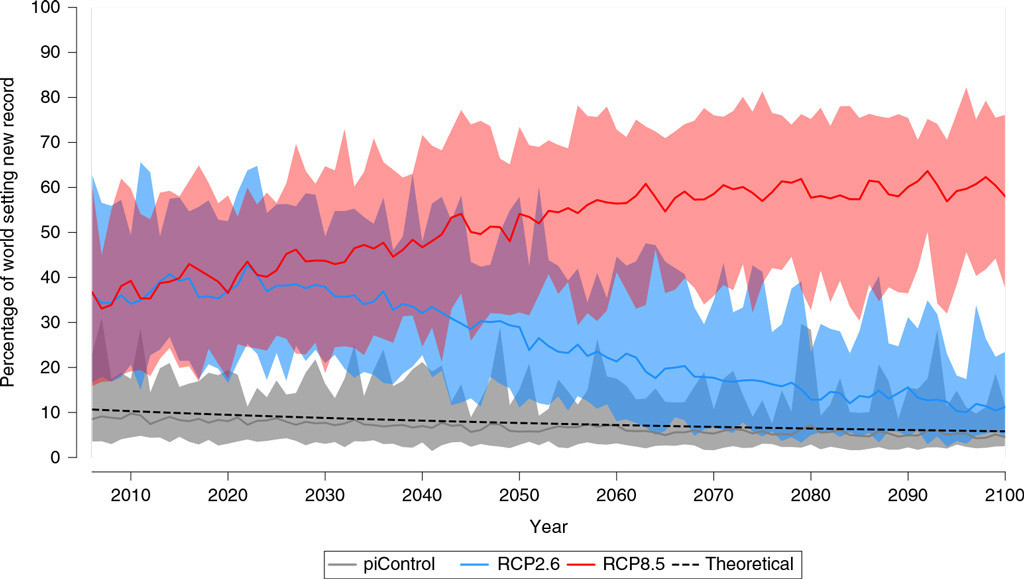 "The percentage of the world seeing new temperature records set in at least one month every year from present to 2100 under a high greenhouse gases scenario (RCP8.5; red), a scenario where global warming is limited to below 2C (RCP2.6; blue) and a ""pre-industrial"" scenario (piControl; grey). Shading represents the spread of results."