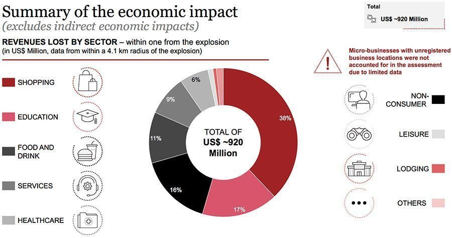 The economic impact of the Beirut port explosions
