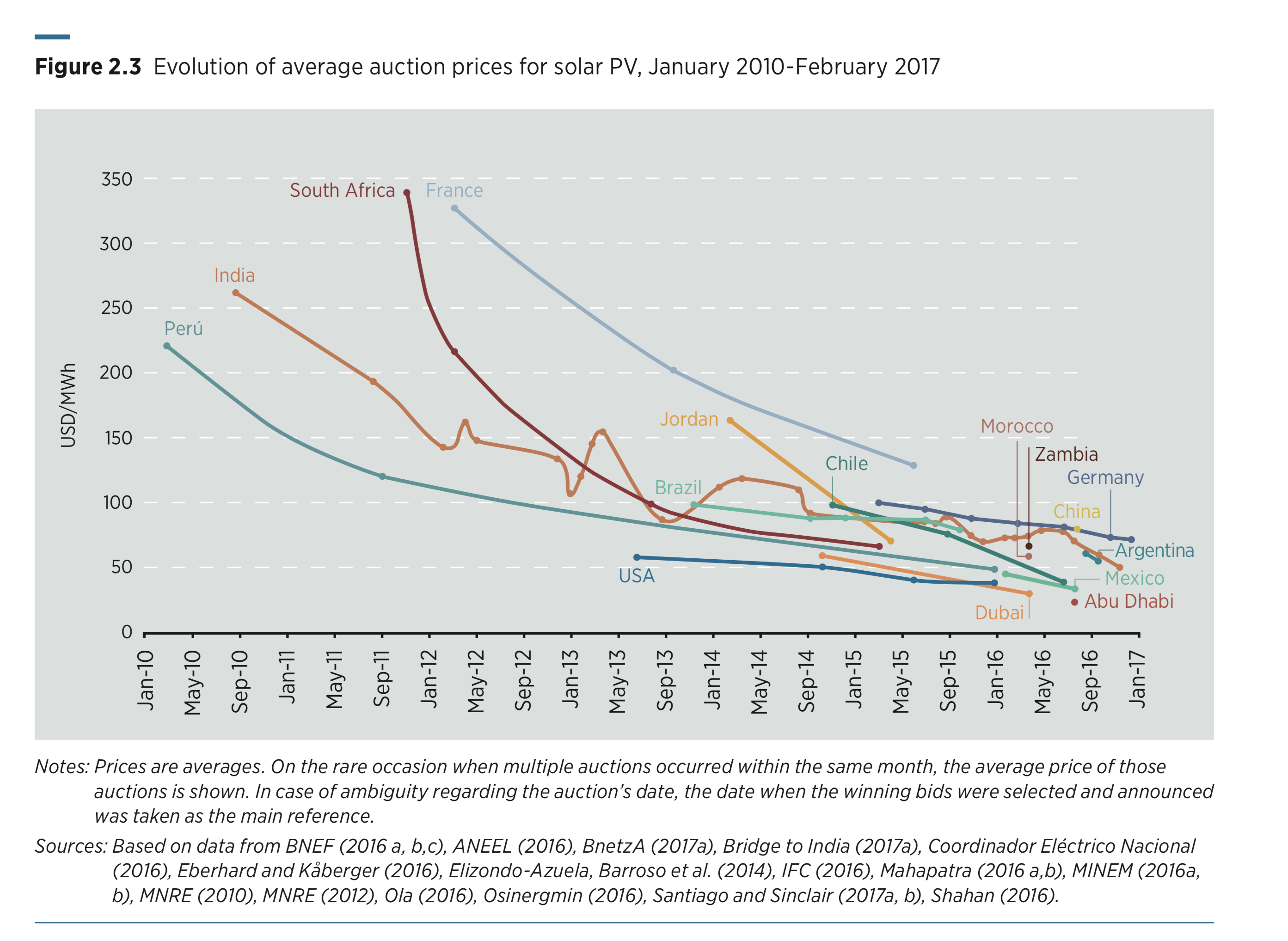 Auction prices for solar energy have dropped substantially - and Mexico is among the cheapest
