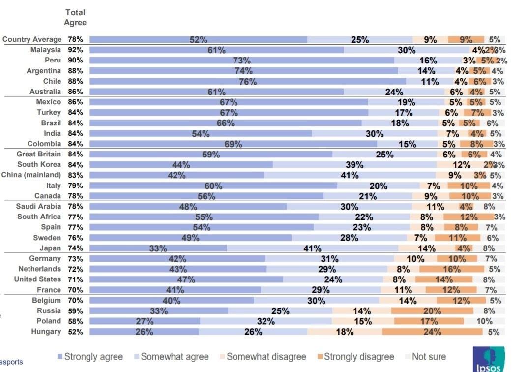 un gráfico que muestra el porcentaje de personas que piensan que se debe solicitar un pasaporte de vacunas para ingresar a su país