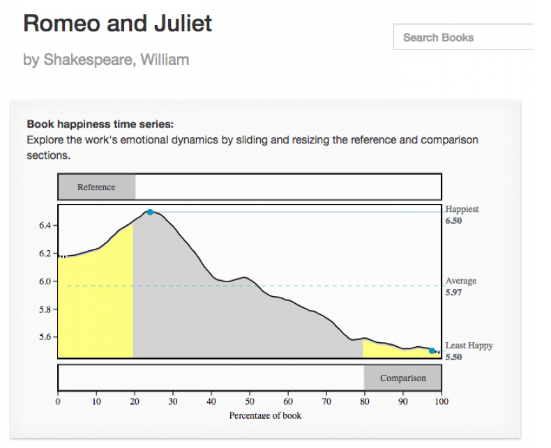Combining Machine Learning And Romeo And Juliet To Explain What