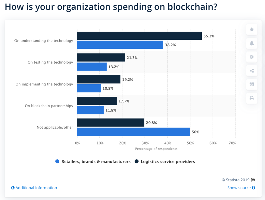 How is your organization spending on blockchain?