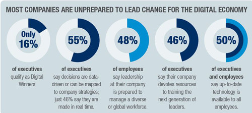 Most companies are unprepared to lead change for the digital economy