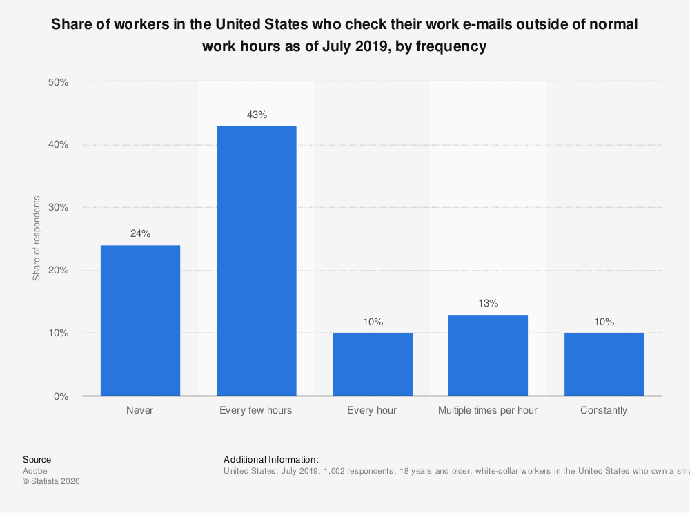 a graph showing the share of workers in the U.S. who check their work e-mails outside of normal work hours as of July 2019