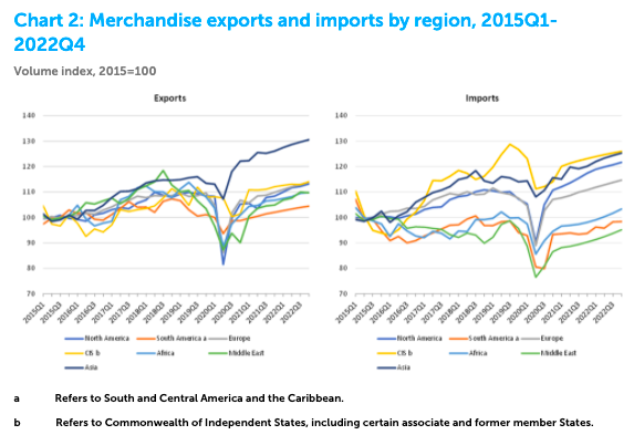 chart showing exports by region