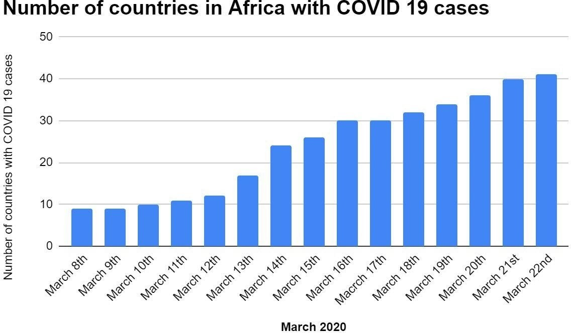 Number of countries in Africa with COVID-19 cases.