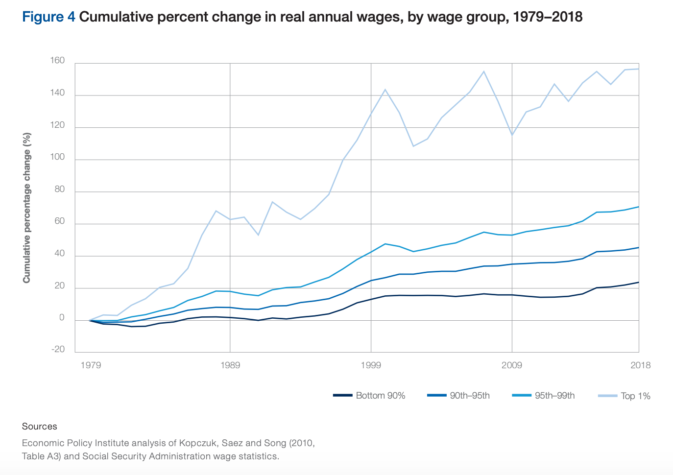 Cumulative percent change in real annual wages, by wage group, 1979-2018