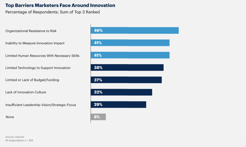 A chart showing barriers to investing in innovation