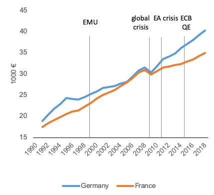 Note: 1991-1998 in ECU. The timelines refer to the creation of the Economic and Monetary Union in 1999; the peak of the global financial crisis in 2009; the euro area crisis in 2011; and the quantitative easing that the ECB launched in 2015.