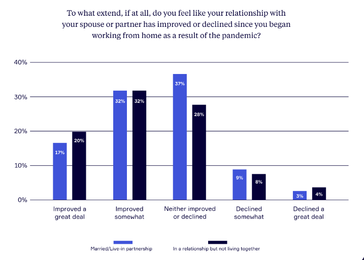 Remote working seems to be have a beneficial effect on personal relationships