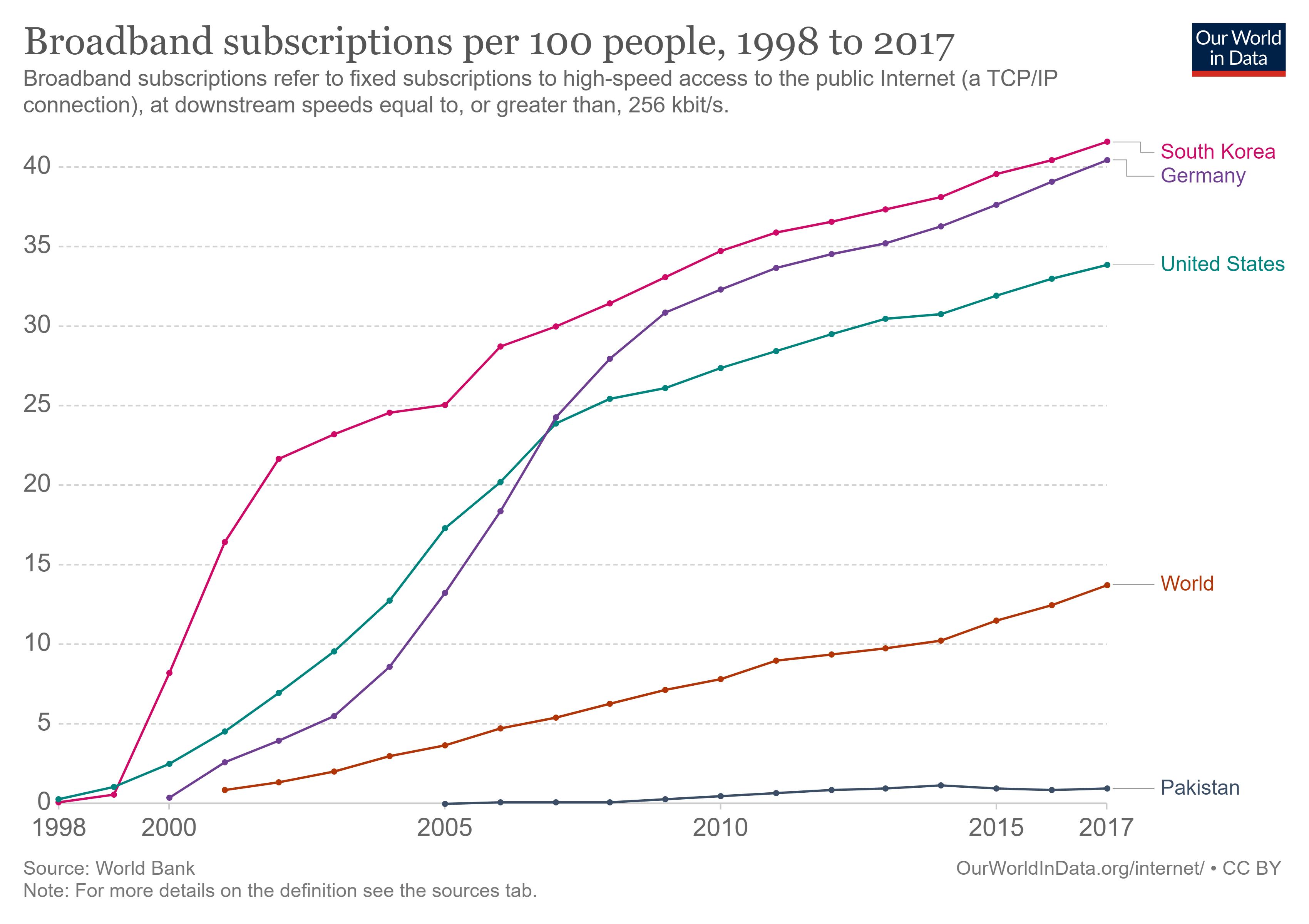 Le nombre d'abonnements haut débit fixe pour 100 personnes