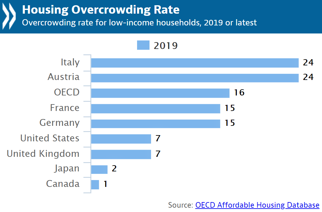 As the financial burden of housing grows so does the number of overcrowded homes.