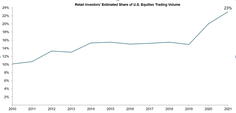 Retail investors' estimated share of US equities trading volume