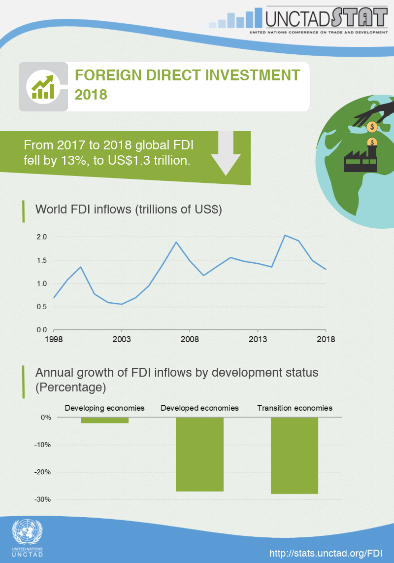 The state of global FDI from 1998 to 2018